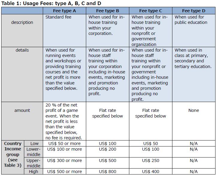 Usage Fee Type
